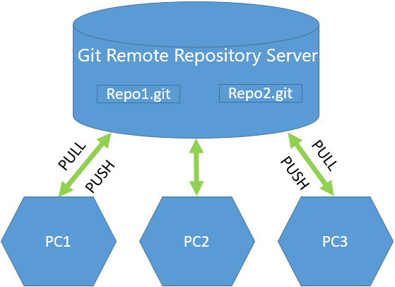 Setup Remote GIT Repository Server on CentOS 7 - Ad Hoc