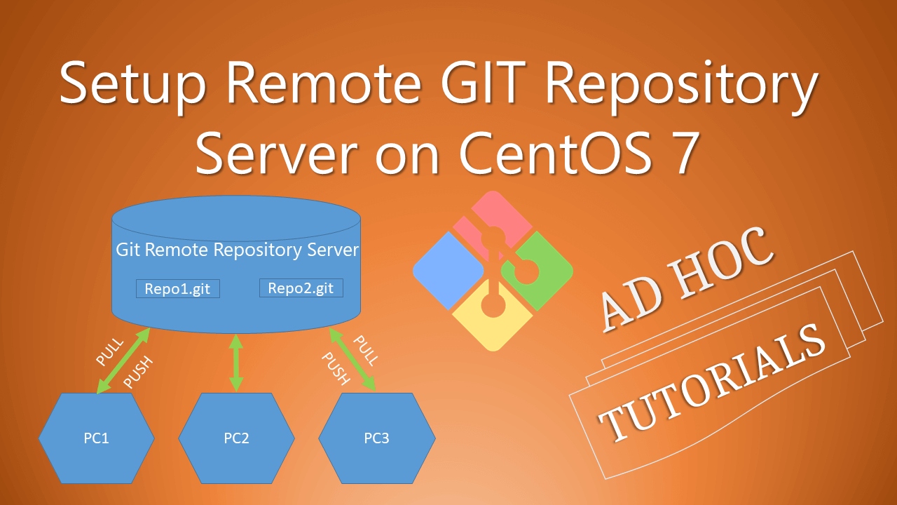 git init remote repository